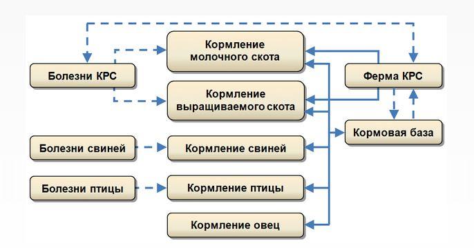 Состав и взаимосвязи программного комплекса КОРАЛЛ