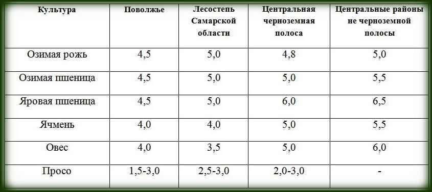количественные нормы высева