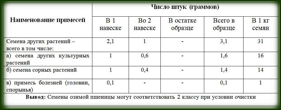 сводная таблица по определению чистоты семян