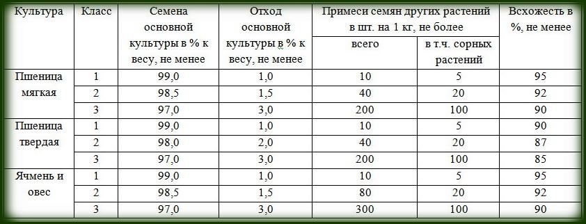 гос. стандарты по качеству семян