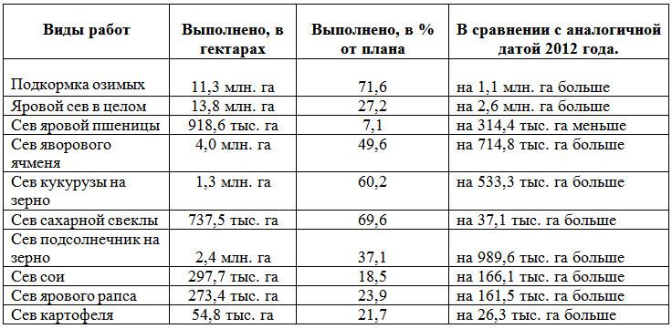 Результаты выполненных весенних полевых работ на 6 мая 2013 года.