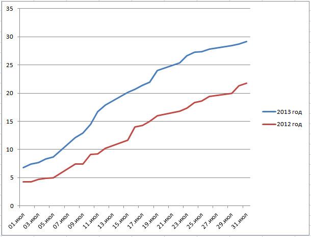 график пшеницы на конец июля