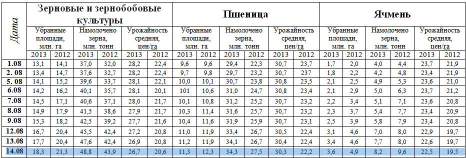таблица хода уборки 2013