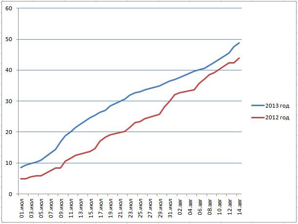 уборочная 2013 график зерновых и зернобобовых