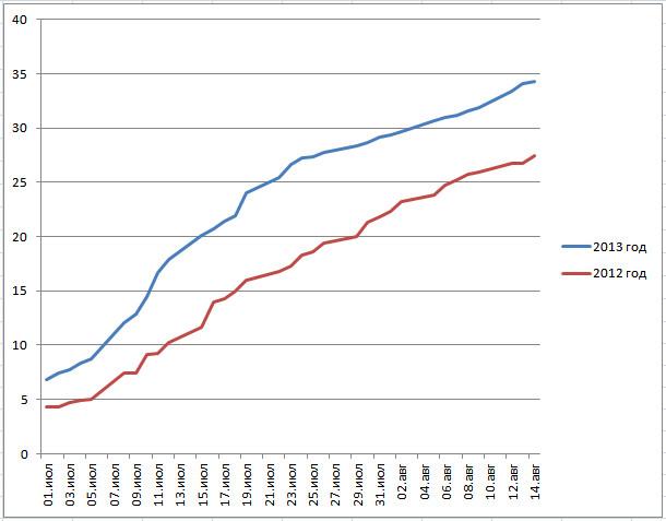 уборочная 2013 график пшеницы