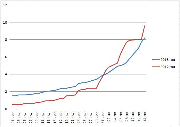 уборочная 2013 график ячмень