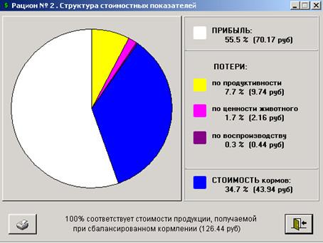 диаграмма результатов экономического анализа
