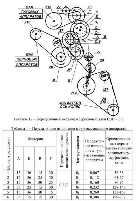 Передаточный механизм зерновой сеялки